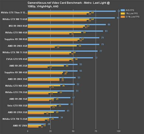 NVIDIA GeForce GTX 950 GPU Review & Gaming Benchmark with