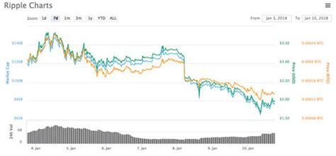 Ripple v Bitcoin chart: How is XRP performing compared to