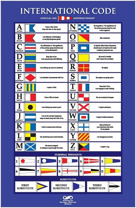 Poster - International Code Flags (avec images) | Loisirs