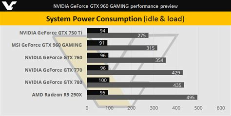 NVIDIA GeForce GTX 960 specifications, performance, preview