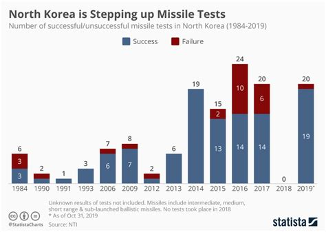 Chart: The Worrying Escalation Of North Korea's Missile