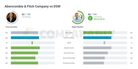 Abercrombie & Fitch Company vs DSW | Comparably